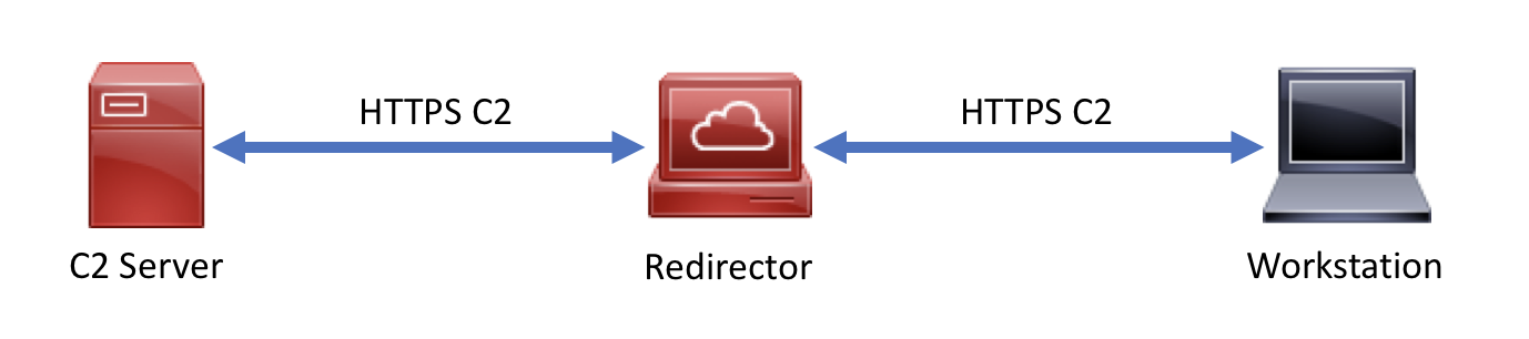Resilient Red Team HTTPS Redirection Using Nginx - The Coffeegist